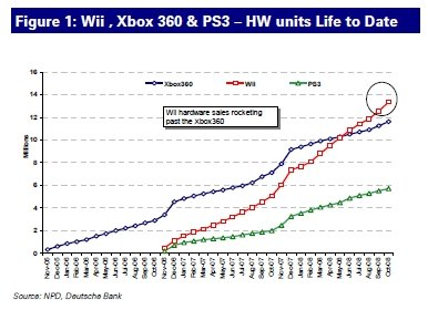 Hardware Sales chart, via gamedaily.com