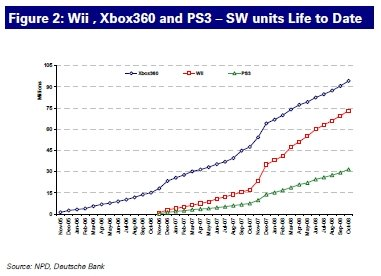 Software sales charts, via GameDaily.com